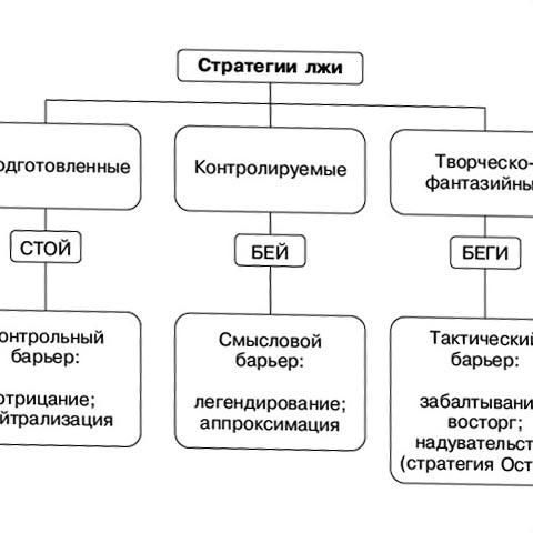 Стратегии Лжецов